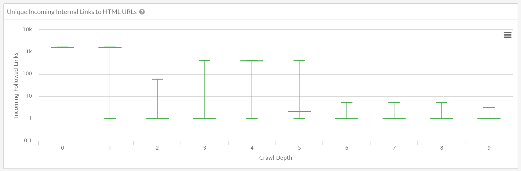Link distribution averages outliers