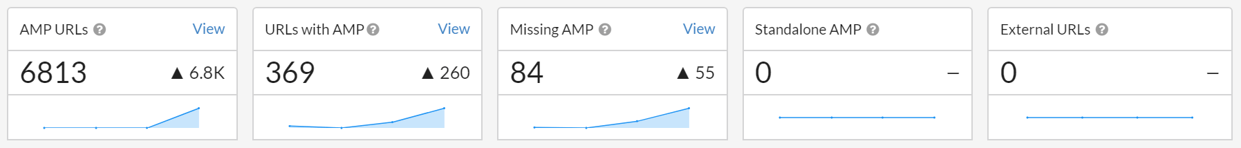 AMP Validation